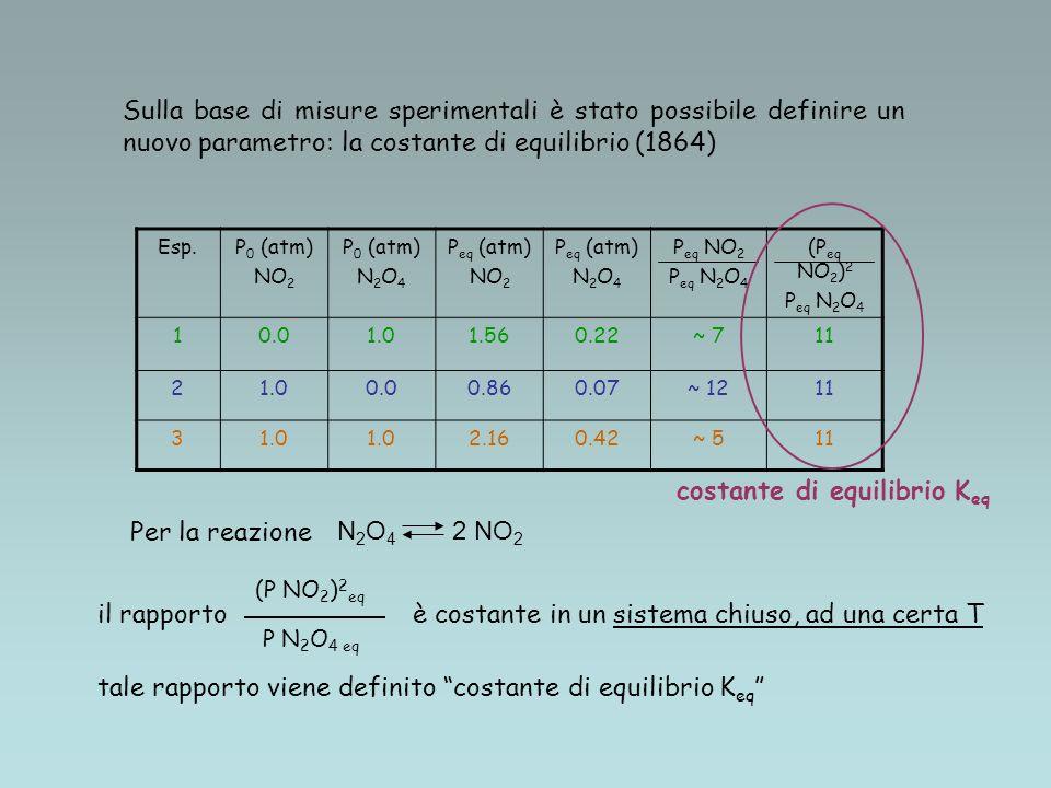 Esp.P 0 (atm) NO 2 P 0 (atm) N 2 O 4 P eq (atm) NO 2 P eq (atm) N 2 O 4 P eq NO 2 P eq N 2 O 4 (P eq NO 2 ) 2 P eq N 2 O 4 10.01.01.560.22~ 711 21.00.00.860.07~ 1211 31.0 2.160.42~ 511 costante di equilibrio K eq Sulla base di misure sperimentali è stato possibile definire un nuovo parametro: la costante di equilibrio (1864) N 2 O 4 2 NO 2 Per la reazione il rapportoè costante in un sistema chiuso, ad una certa T tale rapporto viene definito costante di equilibrio K eq (P NO 2 ) 2 eq P N 2 O 4 eq