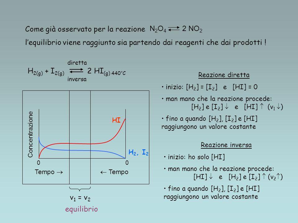 Come già osservato per la reazione lequilibrio viene raggiunto sia partendo dai reagenti che dai prodotti ! H 2(g) + I 2(g) 2 HI (g) 440°C 0 Tempo equ