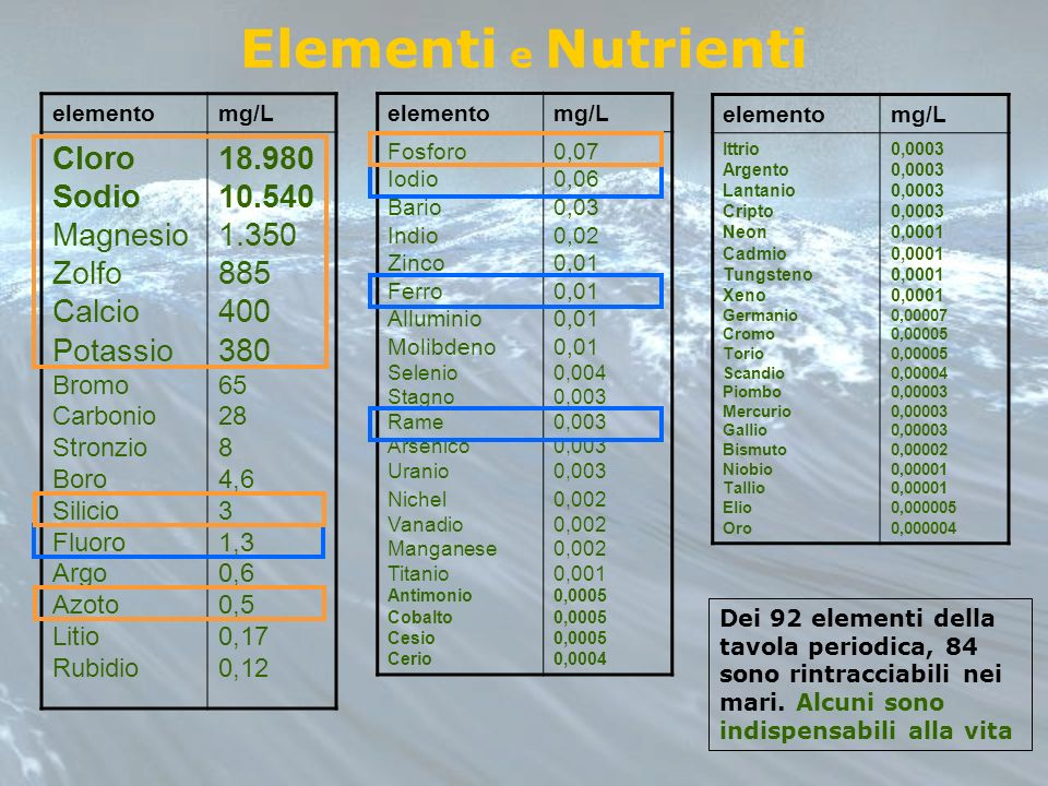 Elementi e Nutrienti elementomg/L Cloro Sodio Magnesio Zolfo Calcio Potassio Bromo Carbonio Stronzio Boro Silicio Fluoro Argo Azoto Litio Rubidio 18.9
