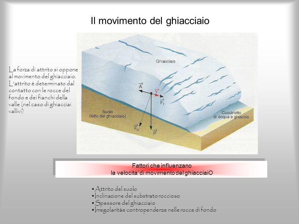 Il movimento del ghiacciaio Fattori che influenzano la velocita di movimento del ghiacciaiO Fattori che influenzano la velocita di movimento del ghiac