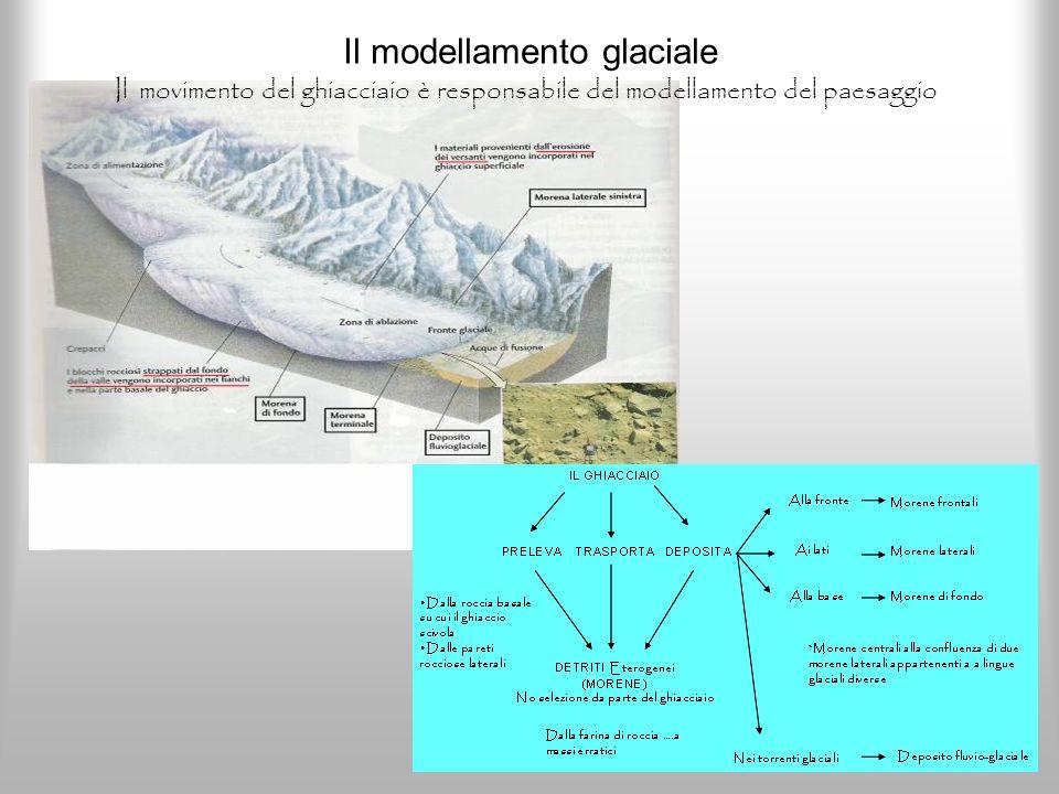 Il modellamento glaciale Il movimento del ghiacciaio è responsabile del modellamento del paesaggio