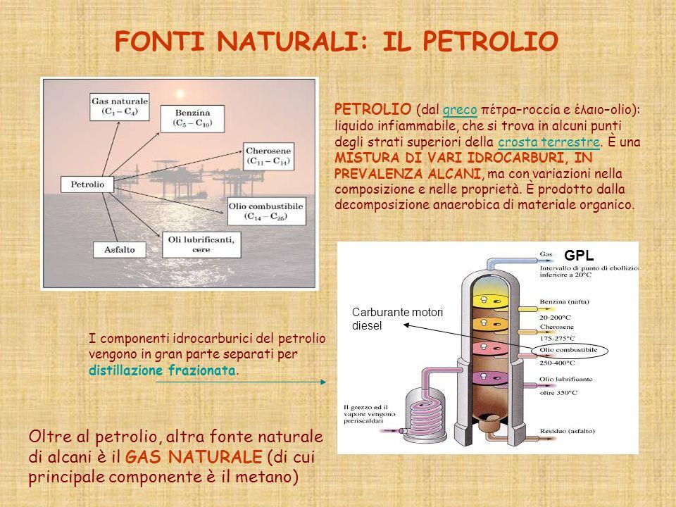 FONTI NATURALI: IL PETROLIO I componenti idrocarburici del petrolio vengono in gran parte separati per distillazione frazionata. PETROLIO (dal greco π