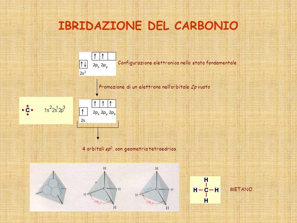 IBRIDAZIONE DEL CARBONIO Configurazione elettronica nello stato fondamentale Promozione di un elettrone nellorbitale 2p vuoto 4 orbitali sp 3, con geo