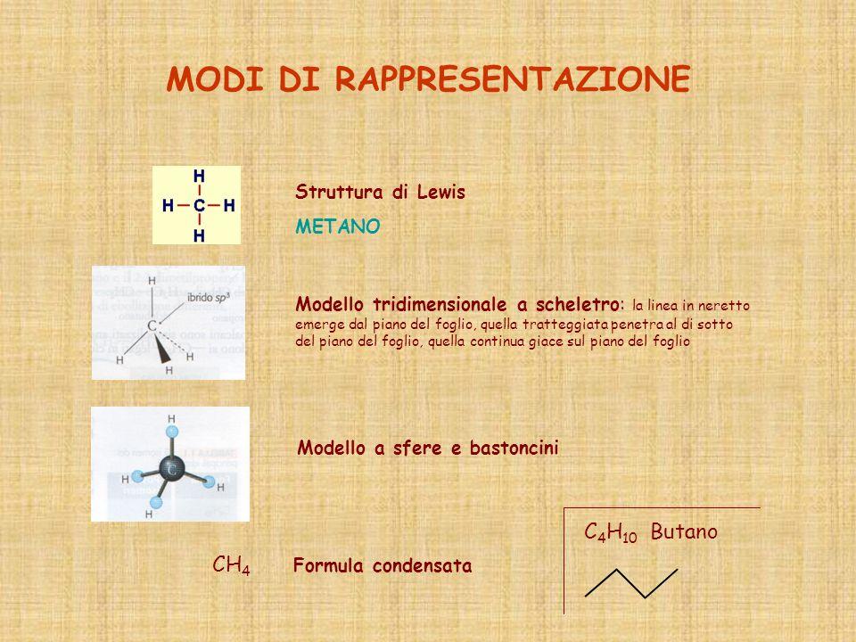 MODI DI RAPPRESENTAZIONE CH 4 Formula condensata Struttura di Lewis METANO Modello tridimensionale a scheletro: la linea in neretto emerge dal piano d