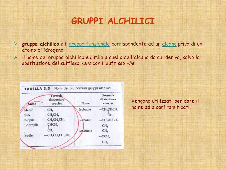 GRUPPI ALCHILICI gruppo alchilico è il gruppo funzionale corrispondente ad un alcano privo di un atomo di idrogeno.gruppo funzionalealcano il nome del
