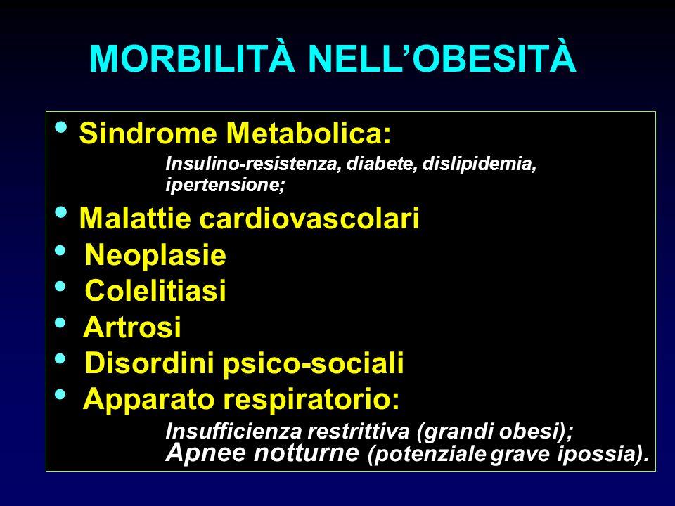 Sindrome Metabolica: Insulino-resistenza, diabete, dislipidemia, ipertensione; Malattie cardiovascolari Neoplasie Colelitiasi Artrosi Disordini psico-