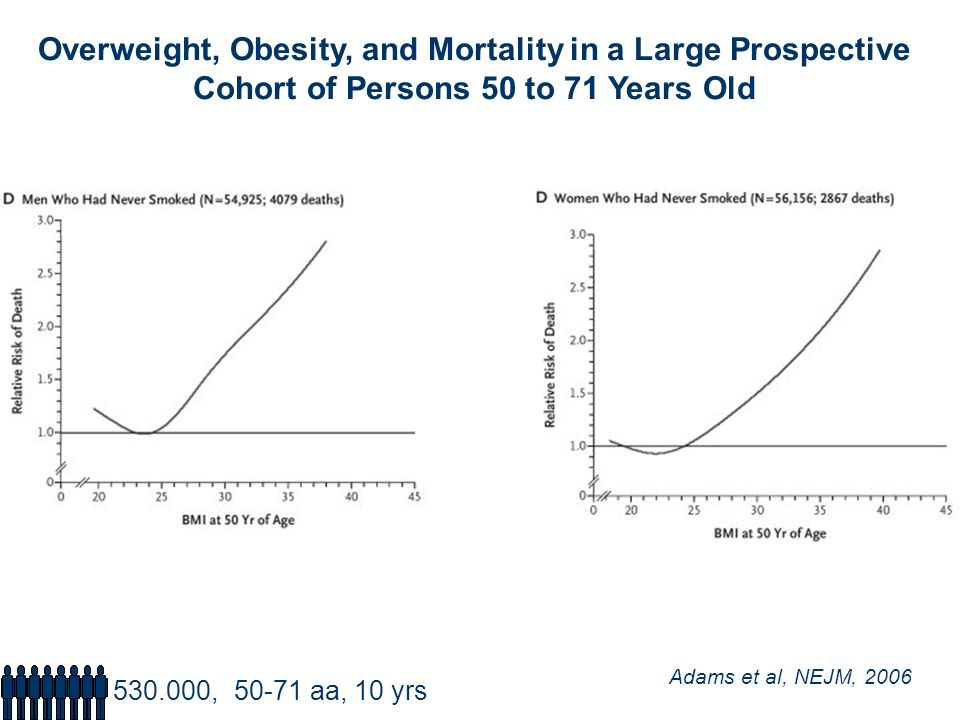Overweight, Obesity, and Mortality in a Large Prospective Cohort of Persons 50 to 71 Years Old Adams et al, NEJM, 2006 530.000, 50-71 aa, 10 yrs