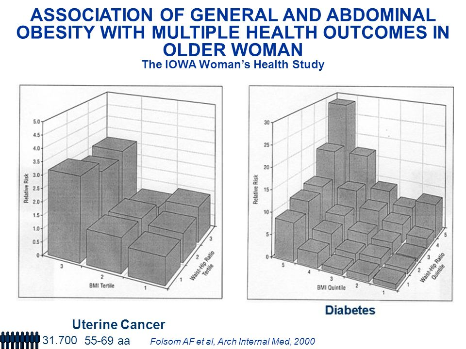 ASSOCIATION OF GENERAL AND ABDOMINAL OBESITY WITH MULTIPLE HEALTH OUTCOMES IN OLDER WOMAN The IOWA Womans Health Study Folsom AF et al, Arch Internal Med, 2000 Uterine Cancer 31.700 55-69 aa