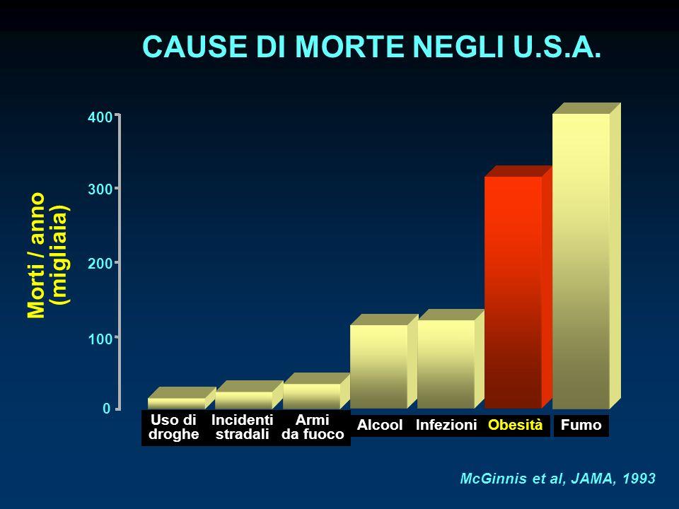 CAUSE DI MORTE NEGLI U.S.A. 0 100 200 300 400 Uso di droghe Incidenti stradali Armi da fuoco AlcoolInfezioniObesitàFumo Morti / anno (migliaia) McGinn