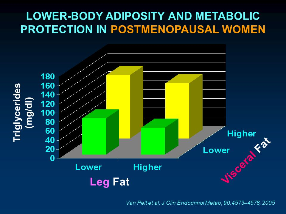 LOWER-BODY ADIPOSITY AND METABOLIC PROTECTION IN POSTMENOPAUSAL WOMEN Leg Fat Visceral Fat Triglycerides (mg/dl) Van Pelt et al, J Clin Endocrinol Met