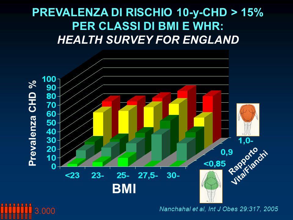 BMI Rapporto Vita/Fianchi Prevalenza CHD % PREVALENZA DI RISCHIO 10-y-CHD > 15% PER CLASSI DI BMI E WHR: HEALTH SURVEY FOR ENGLAND Nanchahal et al, In