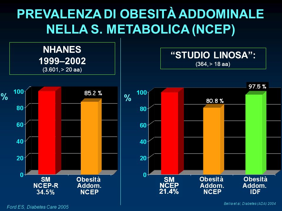Bellia et al, Diabetes (ADA) 2004 STUDIO LINOSA: (364, > 18 aa) Ford ES, Diabetes Care 2005 PREVALENZA DI OBESITÀ ADDOMINALE NELLA S. METABOLICA (NCEP