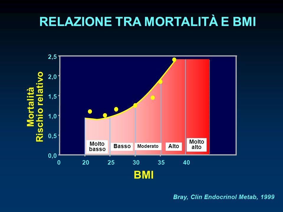 02025303540 0,0 0,5 1,0 1,5 2,0 2,5 Mortalità Rischio relativo BMI Molto basso Basso Moderato Alto Molto alto RELAZIONE TRA MORTALITÀ E BMI Bray, Clin