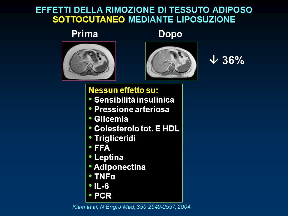 PrimaDopo 36% EFFETTI DELLA RIMOZIONE DI TESSUTO ADIPOSO SOTTOCUTANEO MEDIANTE LIPOSUZIONE Nessun effetto su: Sensibilità insulinica Pressione arterio