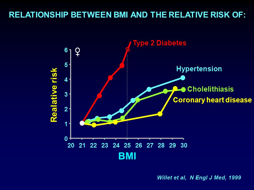 2021222324252627282930 0 1 2 3 4 5 6 BMI Type 2 Diabetes Hypertension Cholelithiasis Coronary heart disease RELATIONSHIP BETWEEN BMI AND THE RELATIVE RISK OF: Willet et al, N Engl J Med, 1999 Realative risk