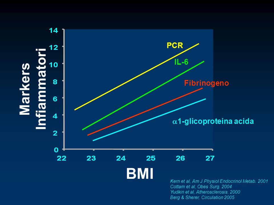 BMI Markers Infiammatori PCR IL-6 Fibrinogeno 1-glicoproteina acida Kern et al, Am J Physiol Endocrinol Metab. 2001 Cottam et al, Obes Surg. 2004 Yudk