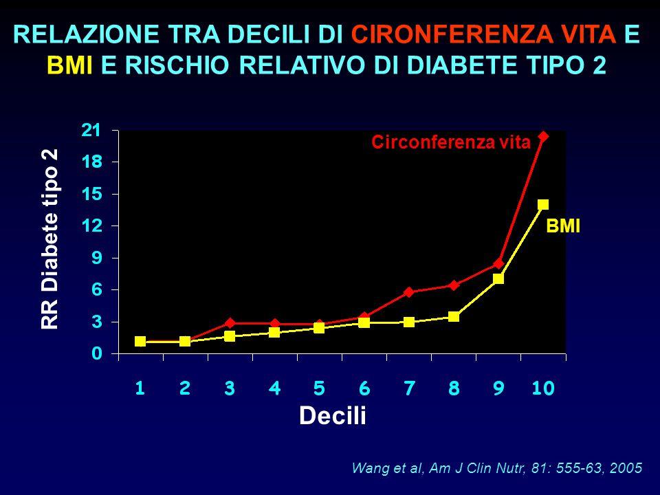RR Diabete tipo 2 Decili Circonferenza vita BMI Wang et al, Am J Clin Nutr, 81: 555-63, 2005 RELAZIONE TRA DECILI DI CIRONFERENZA VITA E BMI E RISCHIO