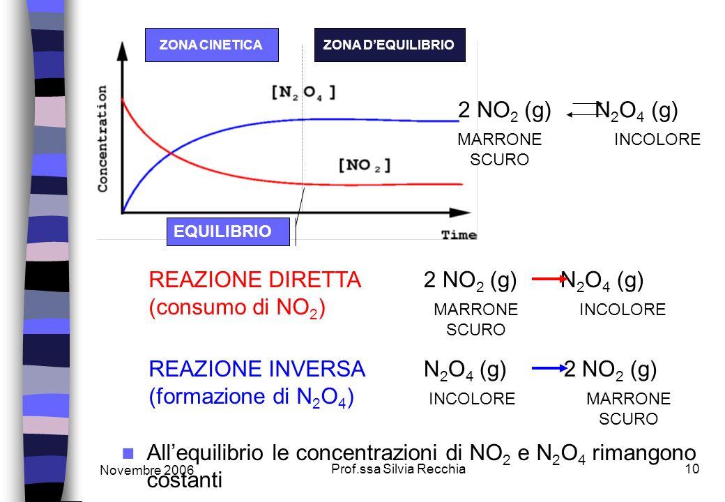 Novembre 2006 Prof.ssa Silvia Recchia10 Allequilibrio le concentrazioni di NO 2 e N 2 O 4 rimangono costanti 2 NO 2 (g) N 2 O 4 (g) MARRONE SCURO INCOLORE 2 NO 2 (g) N 2 O 4 (g) MARRONE SCURO INCOLORE EQUILIBRIO REAZIONE DIRETTA (consumo di NO 2 ) N 2 O 4 (g) 2 NO 2 (g) MARRONE SCURO INCOLORE REAZIONE INVERSA (formazione di N 2 O 4 ) ZONA CINETICAZONA DEQUILIBRIO