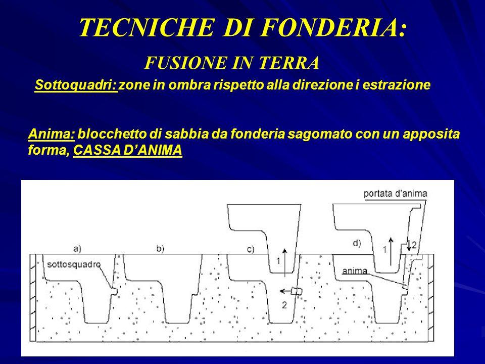 TECNICHE DI FONDERIA: FUSIONE IN TERRA Sottoquadri: zone in ombra rispetto alla direzione i estrazione Anima: blocchetto di sabbia da fonderia sagomat