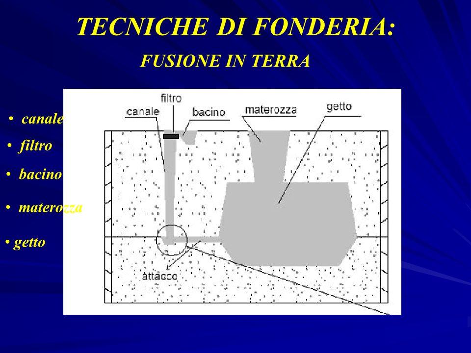 TECNICHE DI FONDERIA: FUSIONE IN TERRA canale filtro bacino materozza getto