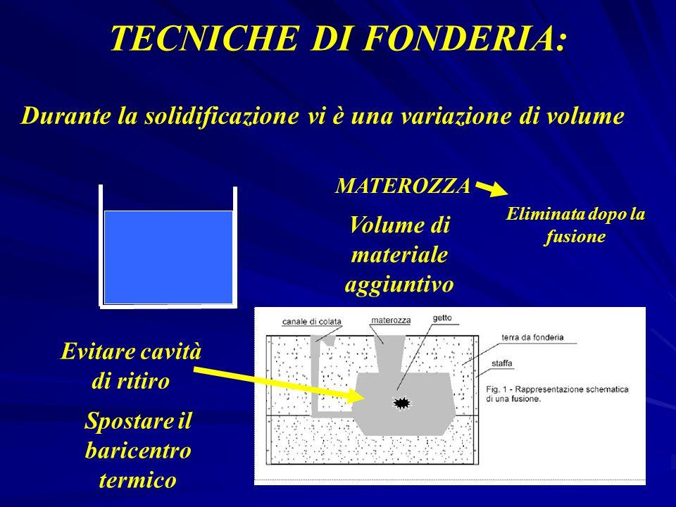 TECNICHE DI FONDERIA: Durante la solidificazione vi è una variazione di volume MATEROZZA Volume di materiale aggiuntivo Evitare cavità di ritiro Spost