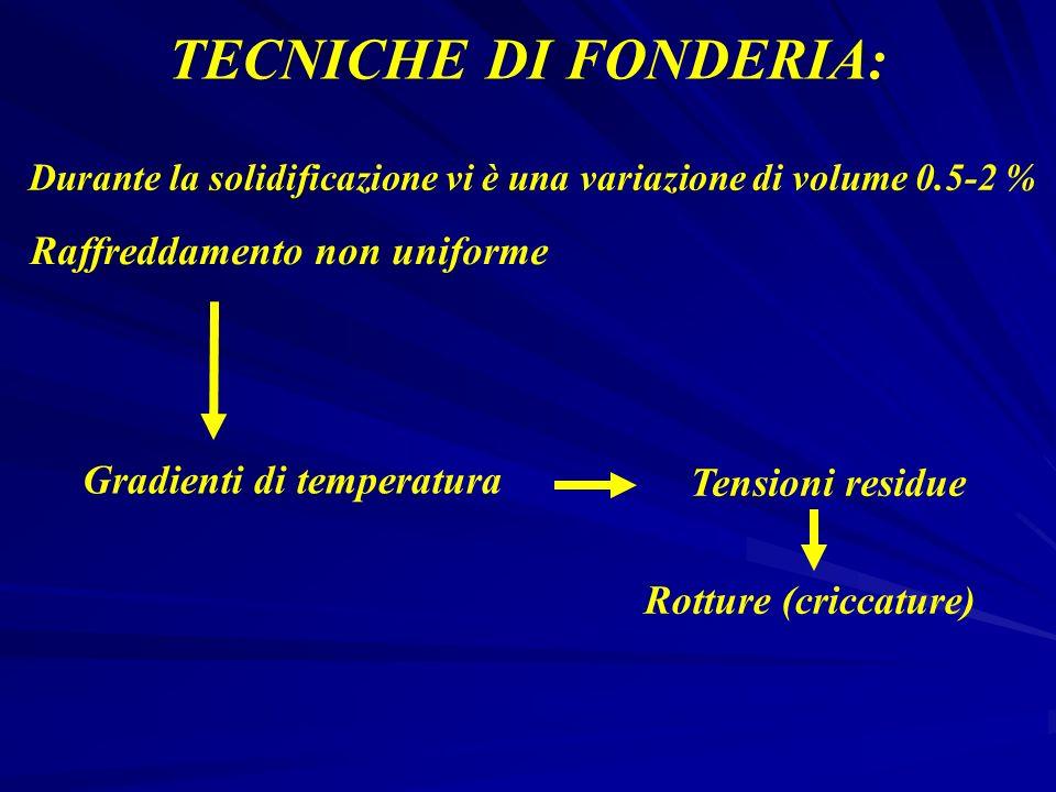 TECNICHE DI FONDERIA: Durante la solidificazione vi è una variazione di volume 0.5-2 % Raffreddamento non uniforme Gradienti di temperatura Tensioni r