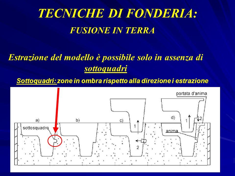 TECNICHE DI FONDERIA: FUSIONE IN TERRA Estrazione del modello è possibile solo in assenza di sottoquadri Sottoquadri: zone in ombra rispetto alla dire