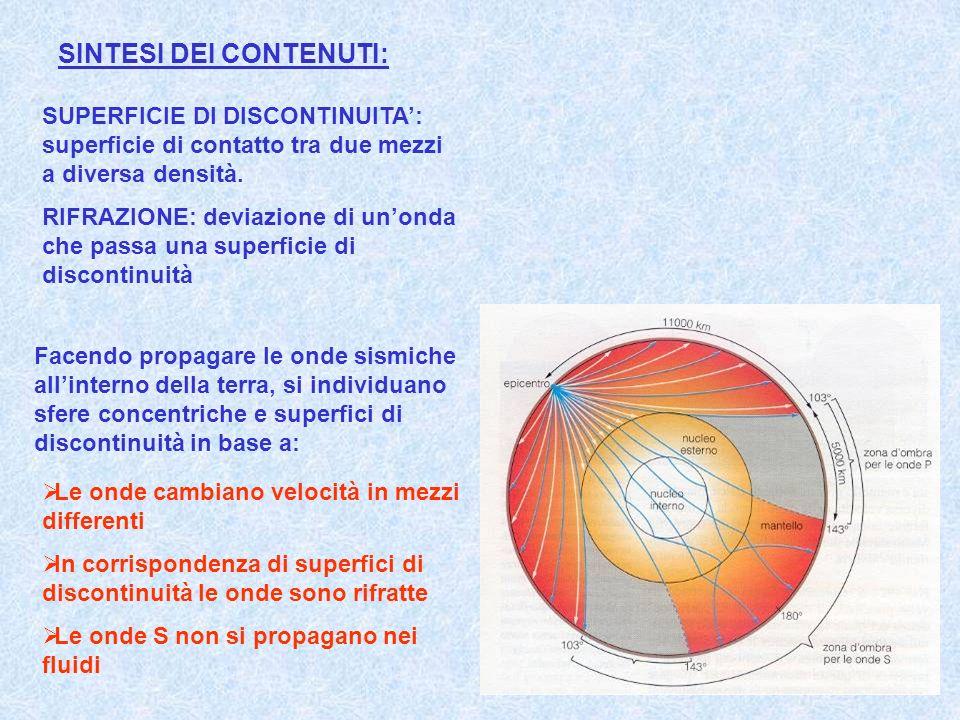 SUPERFICIE DI DISCONTINUITA: superficie di contatto tra due mezzi a diversa densità. RIFRAZIONE: deviazione di unonda che passa una superficie di disc