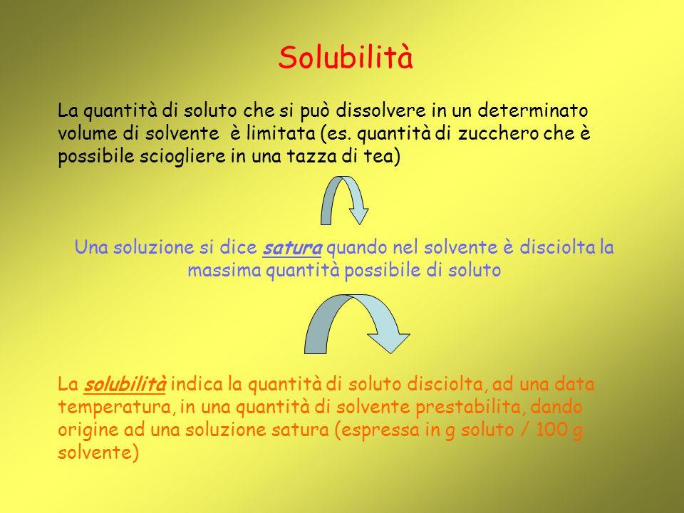 Solubilità La quantità di soluto che si può dissolvere in un determinato volume di solvente è limitata (es.