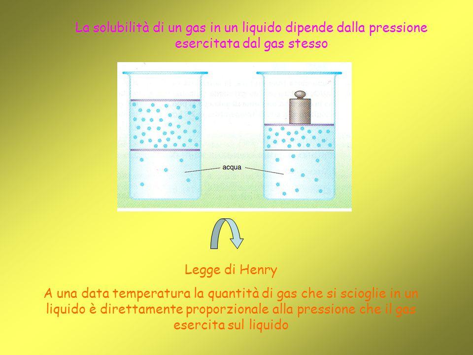 La solubilità di un gas in un liquido dipende dalla pressione esercitata dal gas stesso Legge di Henry A una data temperatura la quantità di gas che si scioglie in un liquido è direttamente proporzionale alla pressione che il gas esercita sul liquido