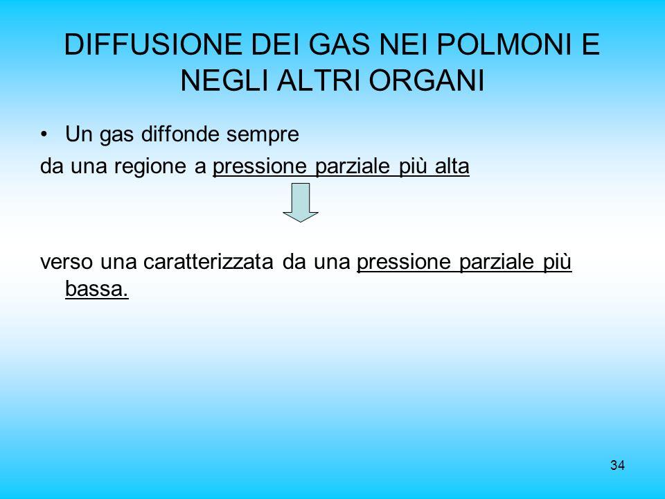 34 DIFFUSIONE DEI GAS NEI POLMONI E NEGLI ALTRI ORGANI Un gas diffonde sempre da una regione a pressione parziale più alta verso una caratterizzata da