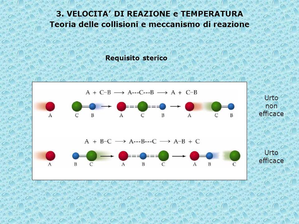 Requisito sterico 3. VELOCITA DI REAZIONE e TEMPERATURA Teoria delle collisioni e meccanismo di reazione Urto non efficace Urto efficace