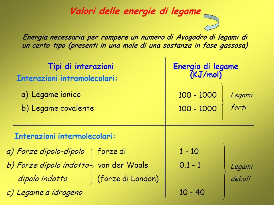 Tipi di interazioni Energia di legame (KJ/mol) a)Legame ionico b)Legame covalente 100 - 1000 Interazioni intermolecolari: a)Forze dipolo-dipolo forze