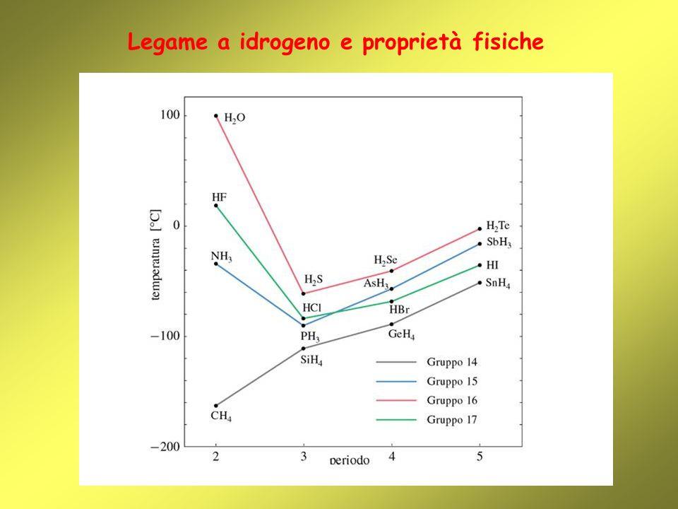 Legame a idrogeno e proprietà fisiche