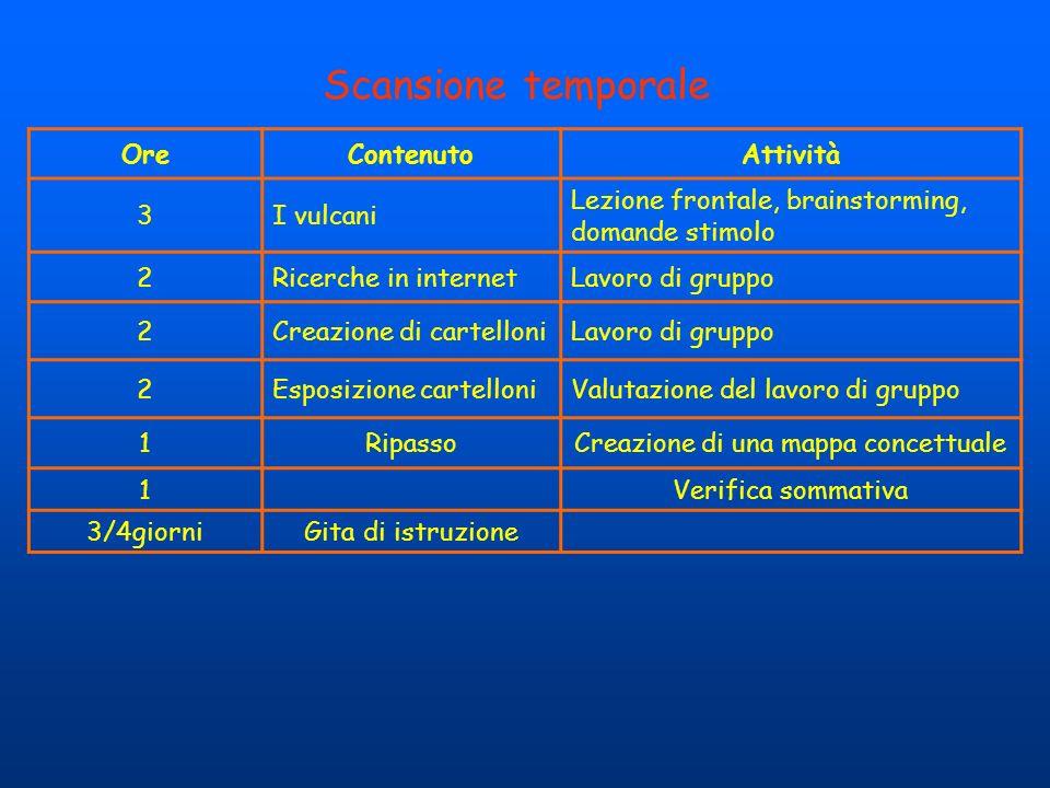 Scansione temporale OreContenutoAttività 3I vulcani Lezione frontale, brainstorming, domande stimolo 2Ricerche in internetLavoro di gruppo 2Creazione