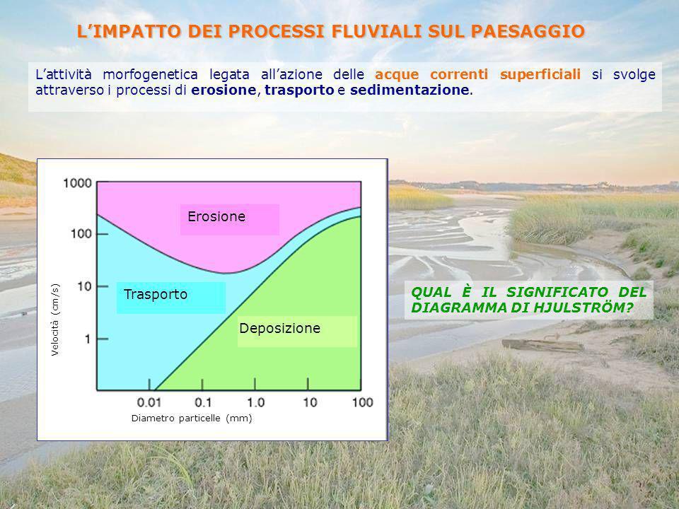 Lattività morfogenetica legata allazione delle acque correnti superficiali si svolge attraverso i processi di erosione, trasporto e sedimentazione. LI
