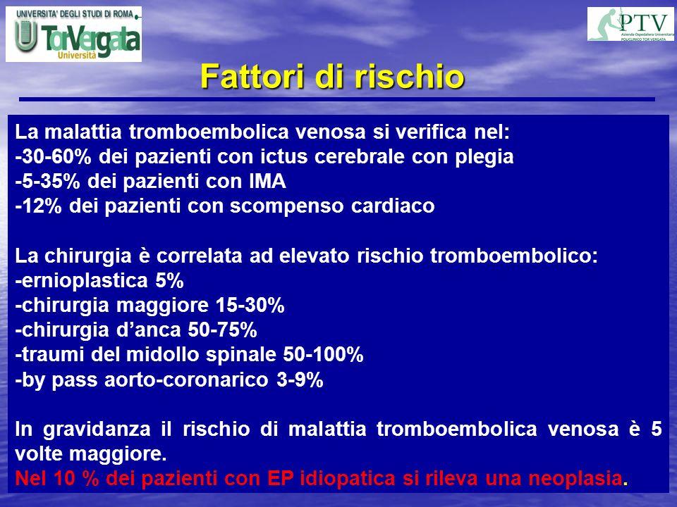 La malattia tromboembolica venosa si verifica nel: -30-60% dei pazienti con ictus cerebrale con plegia -5-35% dei pazienti con IMA -12% dei pazienti c