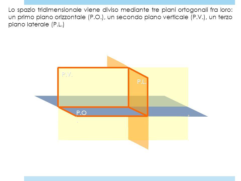 Lo spazio tridimensionale viene diviso mediante tre piani ortogonali fra loro: un primo piano orizzontale (P.O.), un secondo piano verticale (P.V.), u