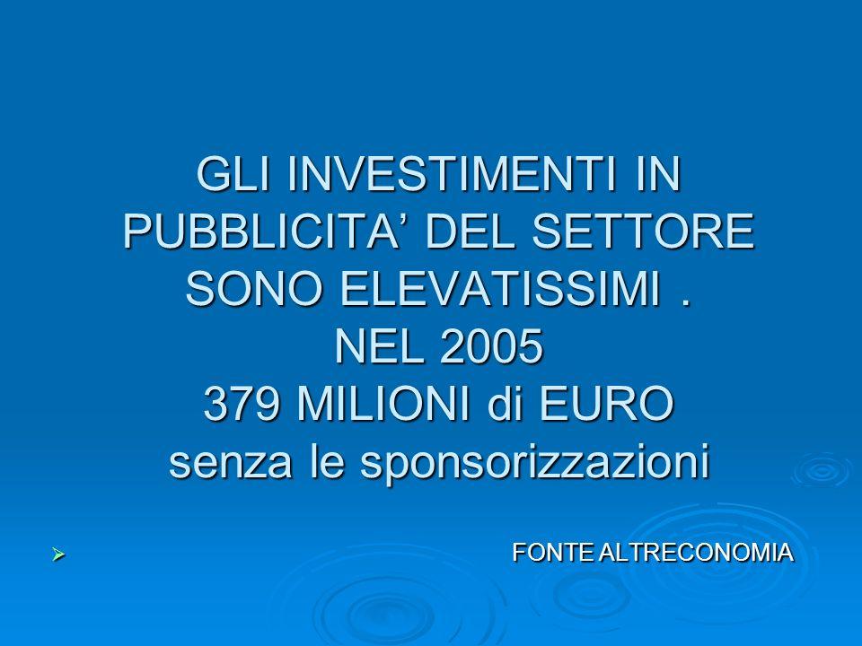 GLI INVESTIMENTI IN PUBBLICITA DEL SETTORE SONO ELEVATISSIMI. NEL 2005 379 MILIONI di EURO senza le sponsorizzazioni FONTE ALTRECONOMIA FONTE ALTRECON