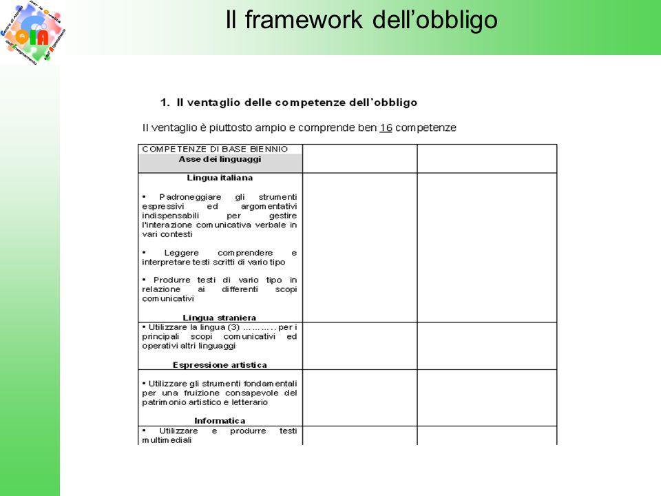 Il framework dellobbligo