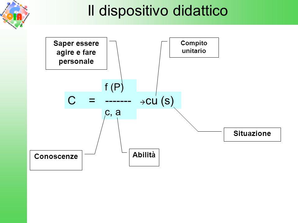 C = ------- f (P) c, a cu (s) Il dispositivo didattico Saper essere agire e fare personale Conoscenze Abilità Compito unitario Situazione