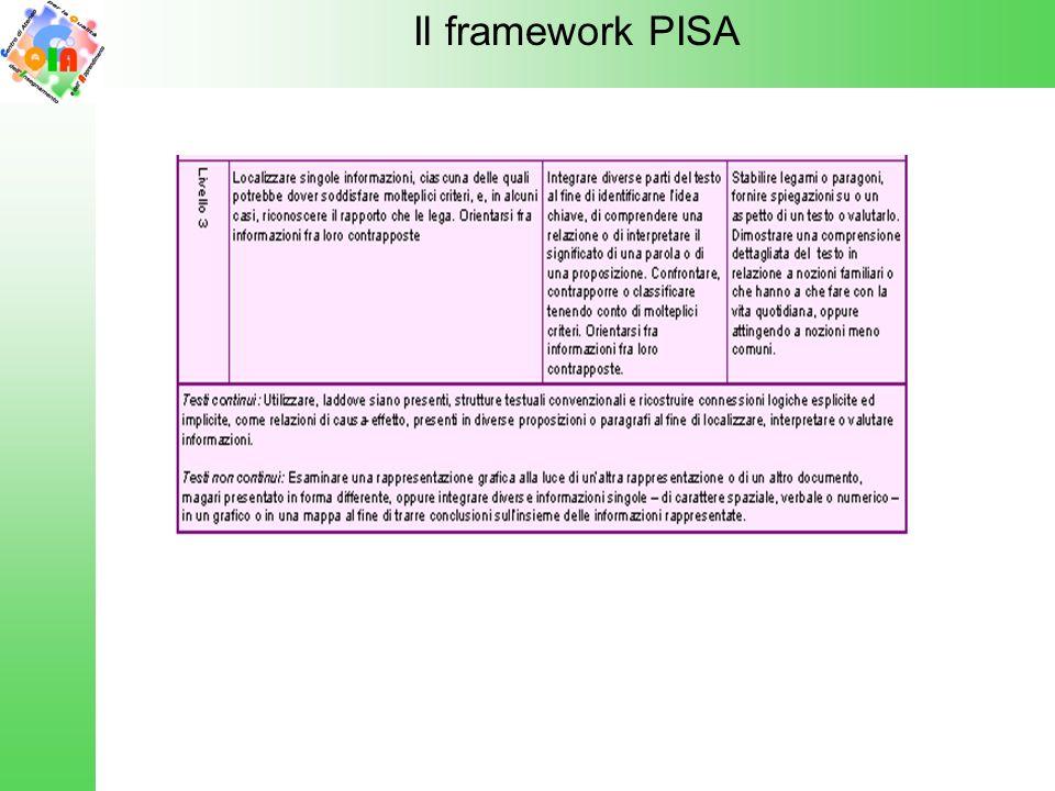 Il framework del modello fattoriale