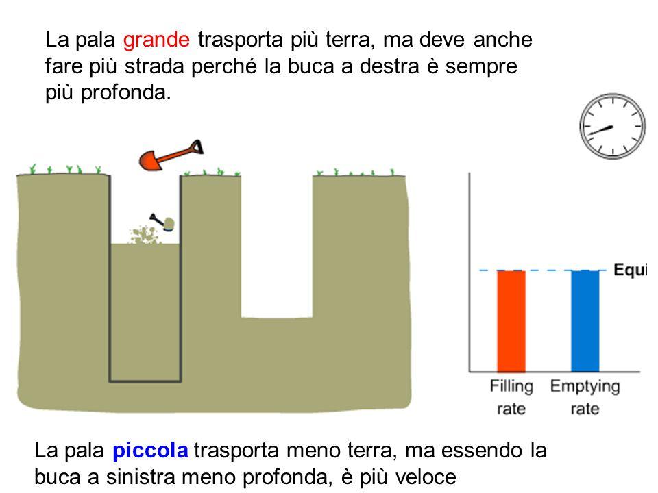 La pala grande trasporta più terra, ma deve anche fare più strada perché la buca a destra è sempre più profonda. La pala piccola trasporta meno terra,