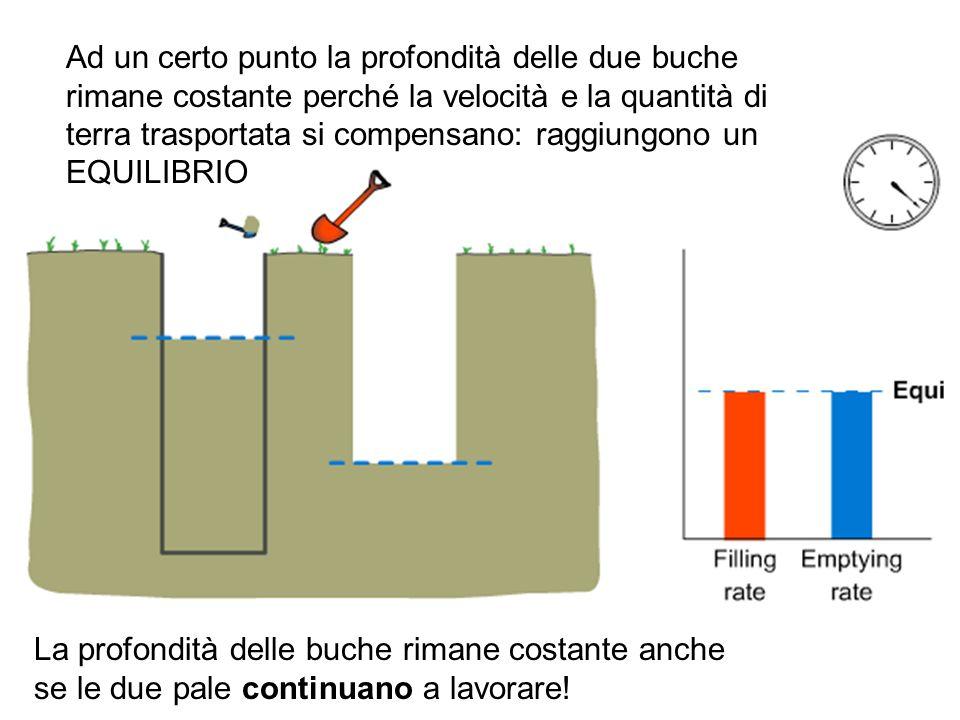 Ad un certo punto la profondità delle due buche rimane costante perché la velocità e la quantità di terra trasportata si compensano: raggiungono un EQ