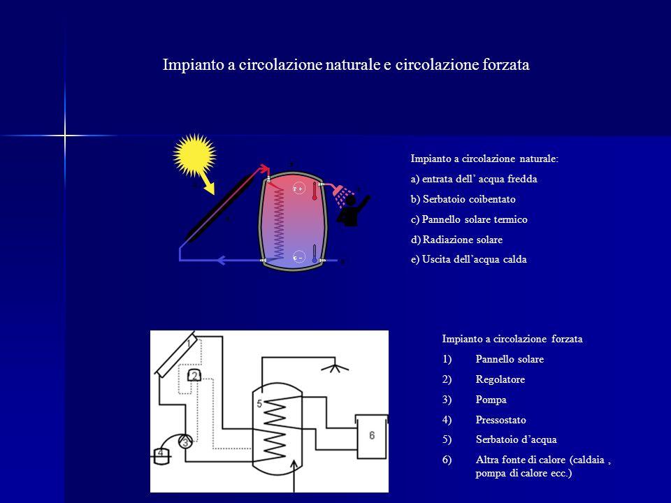 Impianto a circolazione naturale: a) entrata dell acqua fredda b) Serbatoio coibentato c) Pannello solare termico d) Radiazione solare e) Uscita dellacqua calda Impianto a circolazione forzata 1)Pannello solare 2)Regolatore 3)Pompa 4)Pressostato 5)Serbatoio dacqua 6)Altra fonte di calore (caldaia, pompa di calore ecc.) Impianto a circolazione naturale e circolazione forzata