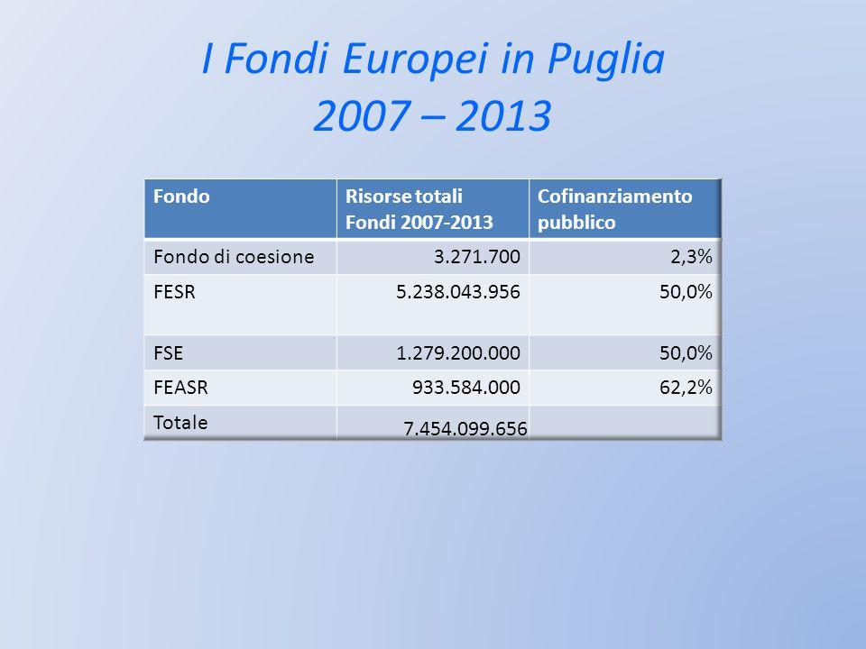 I Fondi Europei in Puglia 2007 – 2013