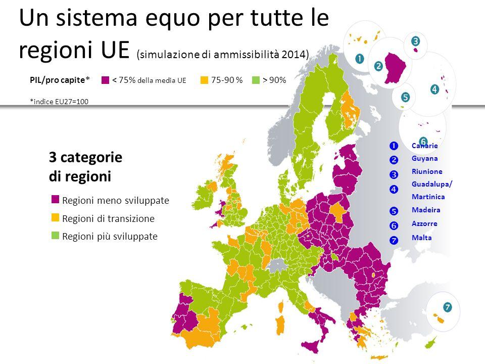 7 Un sistema equo per tutte le regioni UE (simulazione di ammissibilità 2014) 3 categorie di regioni < 75% della media UE PIL/pro capite* *indice EU27