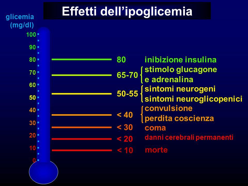 Effetti dellipoglicemia 0 10 20 30 40 50 60 70 80 90 100 < 20 < 30 < 40 50-55 65-70 80inibizione insulina stimolo glucagone e adrenalina sintomi neuro