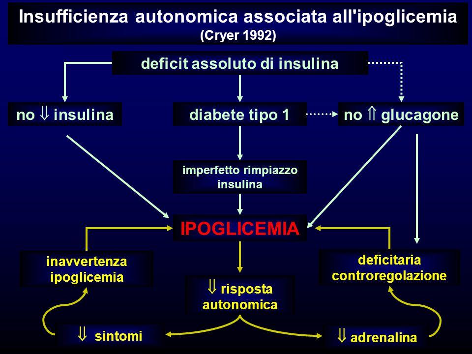 Insufficienza autonomica associata all ipoglicemia (Cryer 1992) deficit assoluto di insulina no insulinano glucagone diabete tipo 1 imperfetto rimpiazzo insulina IPOGLICEMIA deficitaria controregolazione inavvertenza ipoglicemia risposta autonomica sintomi adrenalina