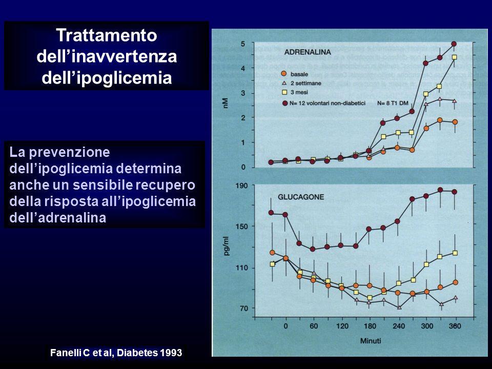 Trattamento dellinavvertenza dellipoglicemia La prevenzione dellipoglicemia determina anche un sensibile recupero della risposta allipoglicemia delladrenalina Fanelli C et al, Diabetes 1993